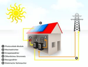 Komponenten einer Photovoltaik-Anlage am Beispiel I Lohschmidt Solar und Energie GmbH in 04758 Oschatz I Credit: adobe.stock.com